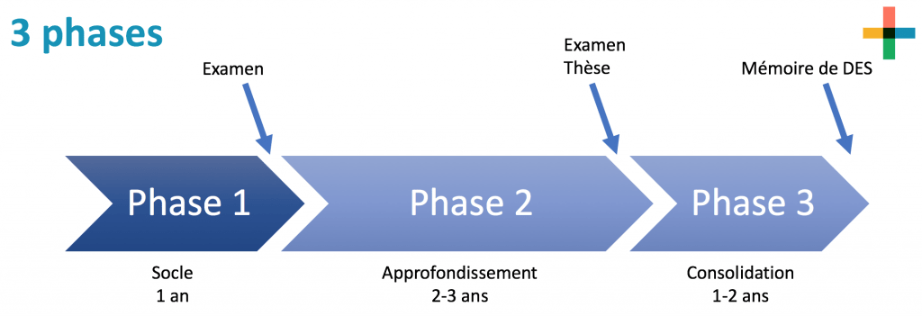 R3C 3 phases ISNI